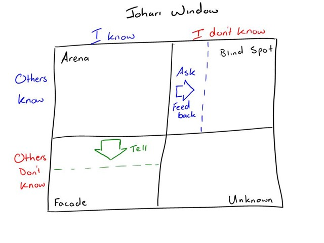 why is the johari window important A johari window is a psychological tool created by joseph luft and harry   people can take personal feedback offensively so it's important.
