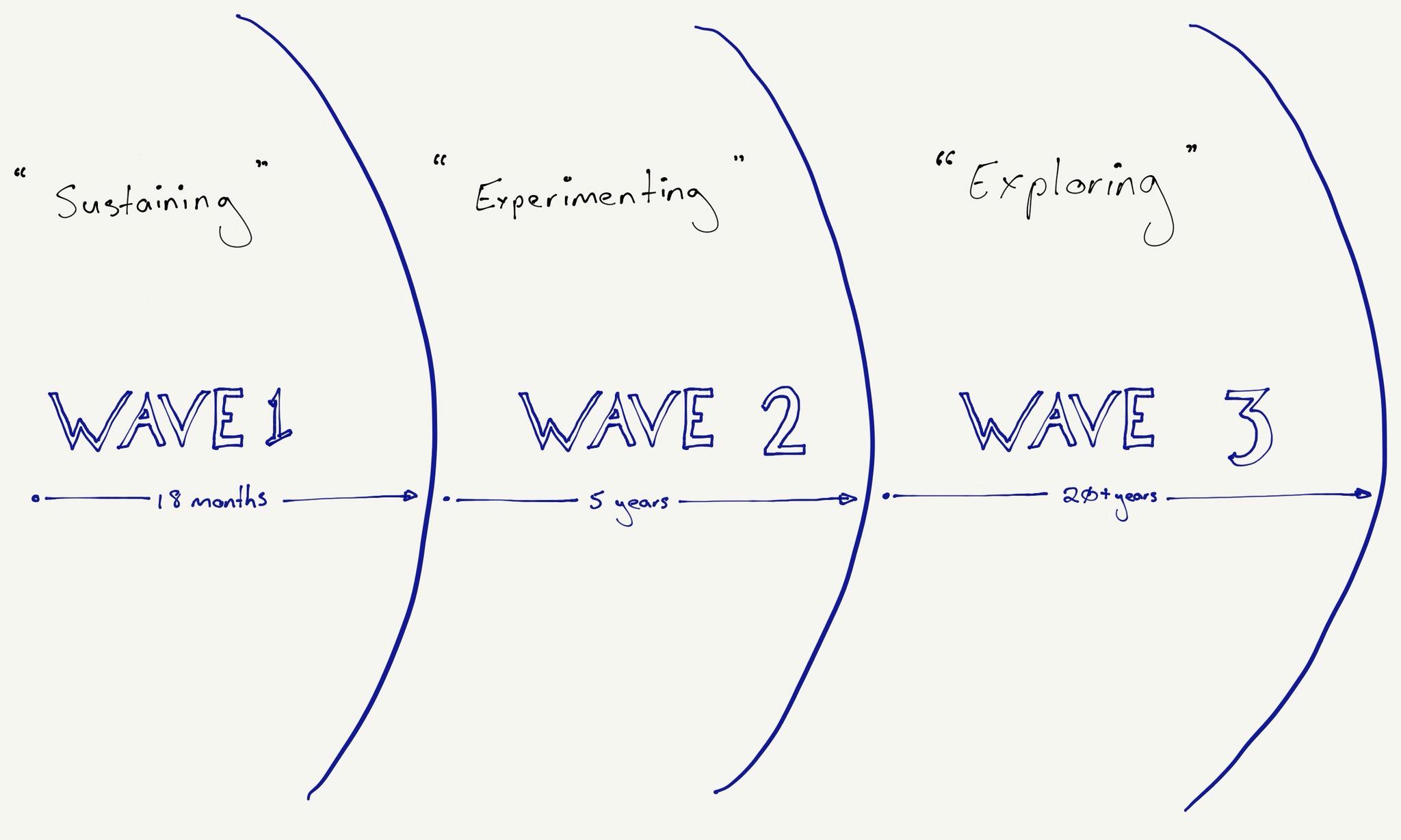 Three Waves of Innovation